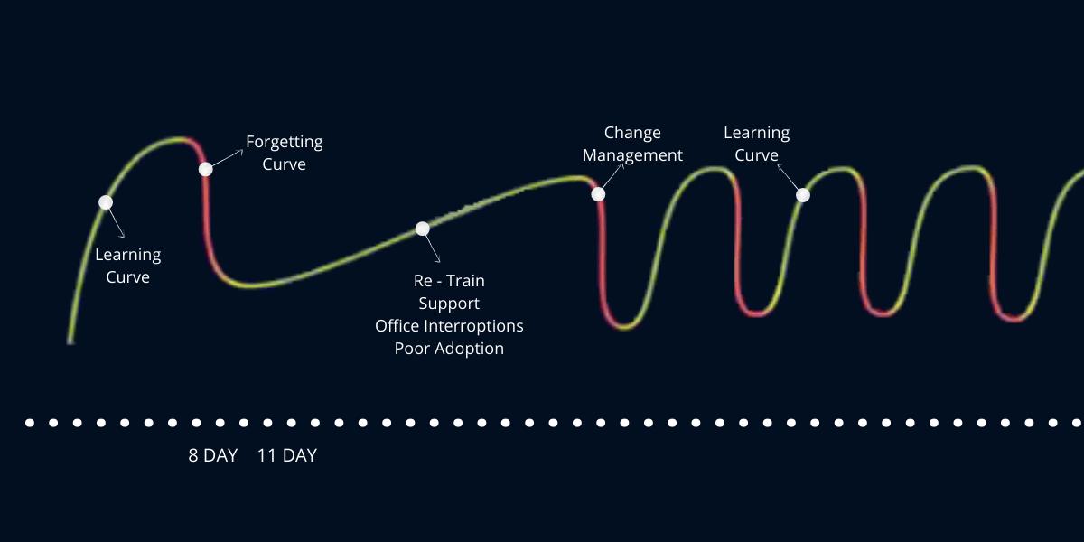 krivulja ucenja ponavljanje